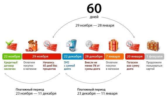 Альфабанк льготный период 60 дней